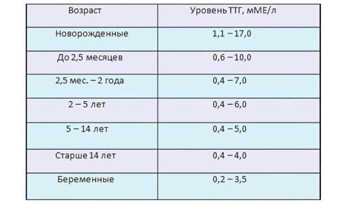 Чтобы измерить ТТГ в цифрах, применяется единица измерения мкМЕ/мл. Норма у женщин варьируется в зависимости от возраста и состояния организма