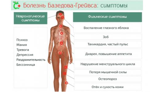 Признаки заболевания зависят от степени тяжести патологии