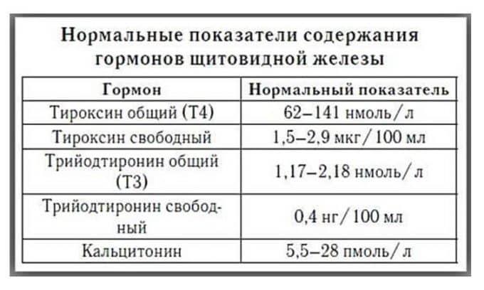 Нормальный уровень кальцитонина в крови женского организма составляет 5 нг/л, мужского — 8,4 нг/л