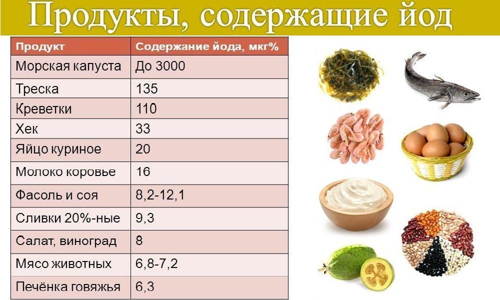 Рацион больного должен состоять из продуктов с повышенным содержанием йода
