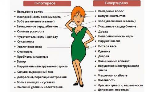 При снижении уровня гормонов развивается гипотериоз